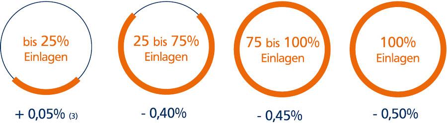 Negativzinsen - Volksbank eG - Die Gestalterbank